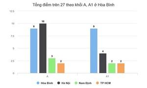 Tỷ lệ điểm giỏi nhiều môn thi của Hòa Bình vượt xa Hà Nội