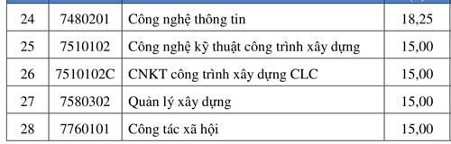 Điểm chuẩn Đại học Mở TP HCM - 1