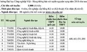 Đại học Công nghiệp Việt - Hung lấy điểm chuẩn là 14