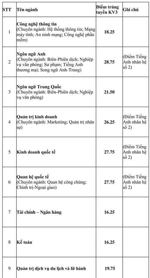Điểm chuẩn Đại học Văn Hiến, Ngoại ngữ - Tin học TP HCM - 3