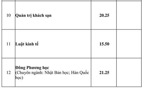 Điểm chuẩn Đại học Văn Hiến, Ngoại ngữ - Tin học TP HCM - 4
