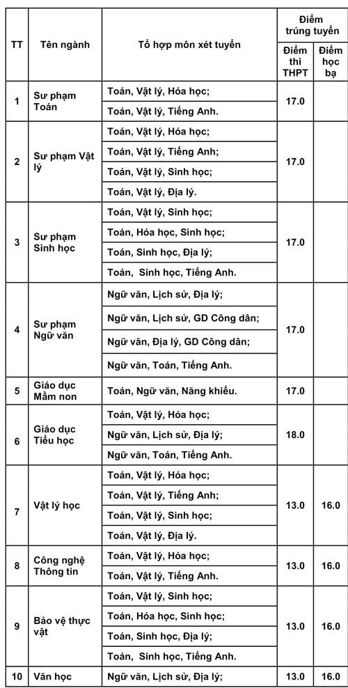 Điểm chuẩn Đại học Phú Yên, Quảng Nam