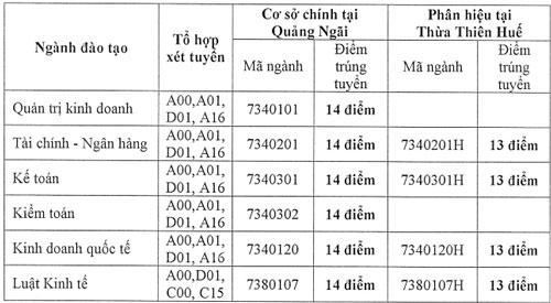 Đại học Tài chính - Kế toán lấy điểm chuẩn 13-14