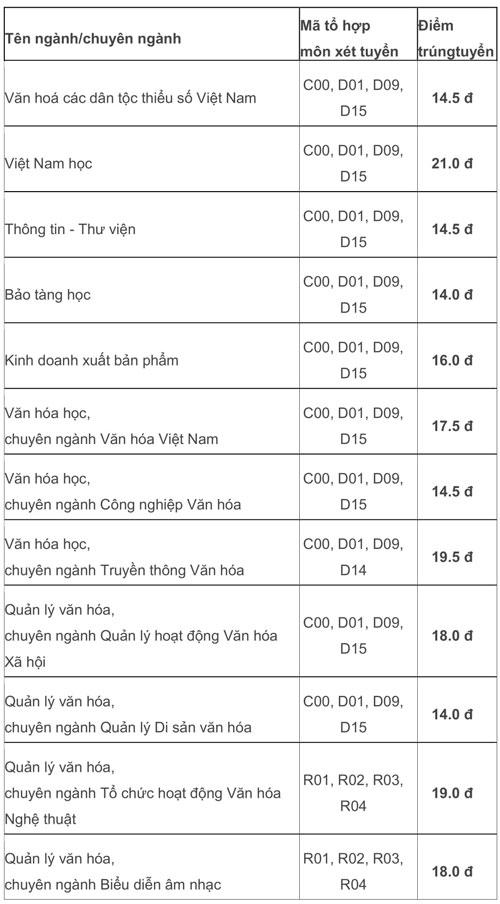 Điểm chuẩn Đại học Văn hóa TP HCM 14-21,25
