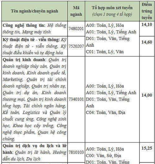 Điểm chuẩn Đại học Văn Hiến, Ngoại ngữ - Tin học TP HCM