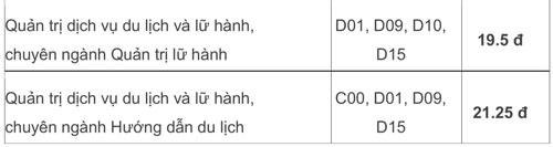 Điểm chuẩn Đại học Văn hóa TP HCM 14-21,25 - 1