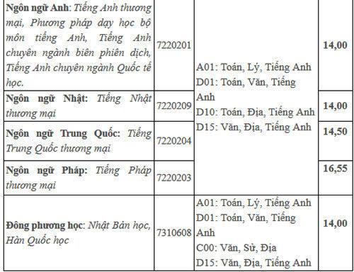 Điểm chuẩn Đại học Văn Hiến, Ngoại ngữ - Tin học TP HCM - 2