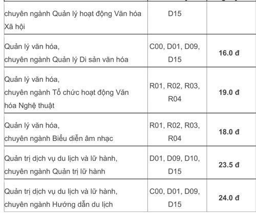 Điểm chuẩn Đại học Văn hóa TP HCM 14-21,25 - 3