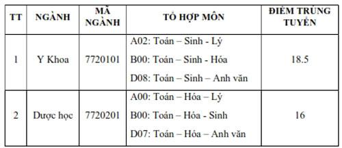 Điểm chuẩn Đại học Phan Thiết, Quang Trung, Buôn Ma Thuột