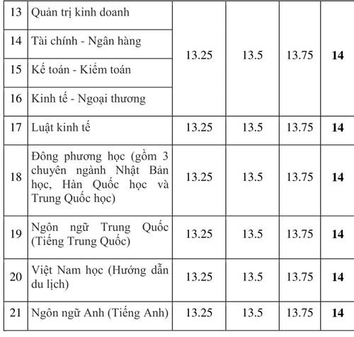 Điểm chuẩn Đại học Lạc Hồng, Quốc tế Miền Đông - 1