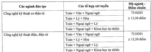 Điểm chuẩn Đại học Gia Định, Công nghệ Sài Gòn, Hùng Vương TP HCM - 2