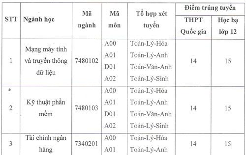 Điểm chuẩn Đại học Gia Định, Công nghệ Sài Gòn, Hùng Vương TP HCM