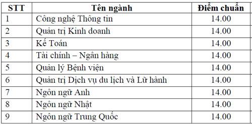 Điểm chuẩn Đại học Hùng Vương TP HCM theo hình thức điểm thi THPT quốc gia.