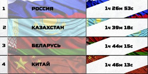 4 đội tuyển đứng đầu vòng bán kết Tank Biathlon 2018. Đồ họa: Bộ Quốc phòng Nga.