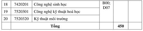 Chỉ tiêu và điểm sàn xét tuyển bổ sung của Đại học Nha Trang.