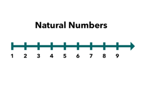 Đáp án bài toán tiếng Anh về số tự nhiên của học sinh lớp 5