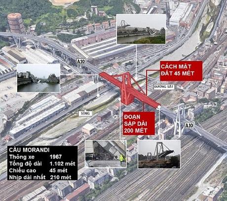Đoạn cầu sập ở Genoa. Đồ họa: BBC.
