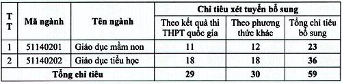 Nhiều cao đẳng sư phạm tuyển bổ sung với mức điểm bằng sàn - 3