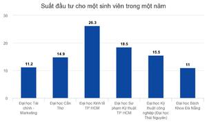 Việt Nam chi 700 USD mỗi năm cho một sinh viên