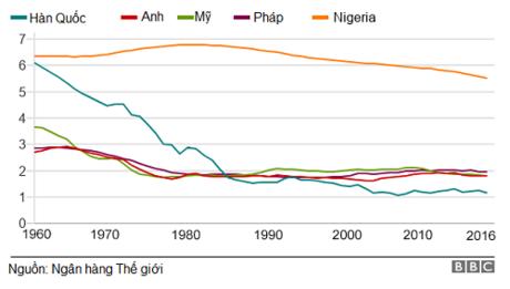 Bảng so sánh tỉ lệ sinh ở Hàn Quốc với một số nước khác. Đồ họa: BBC.