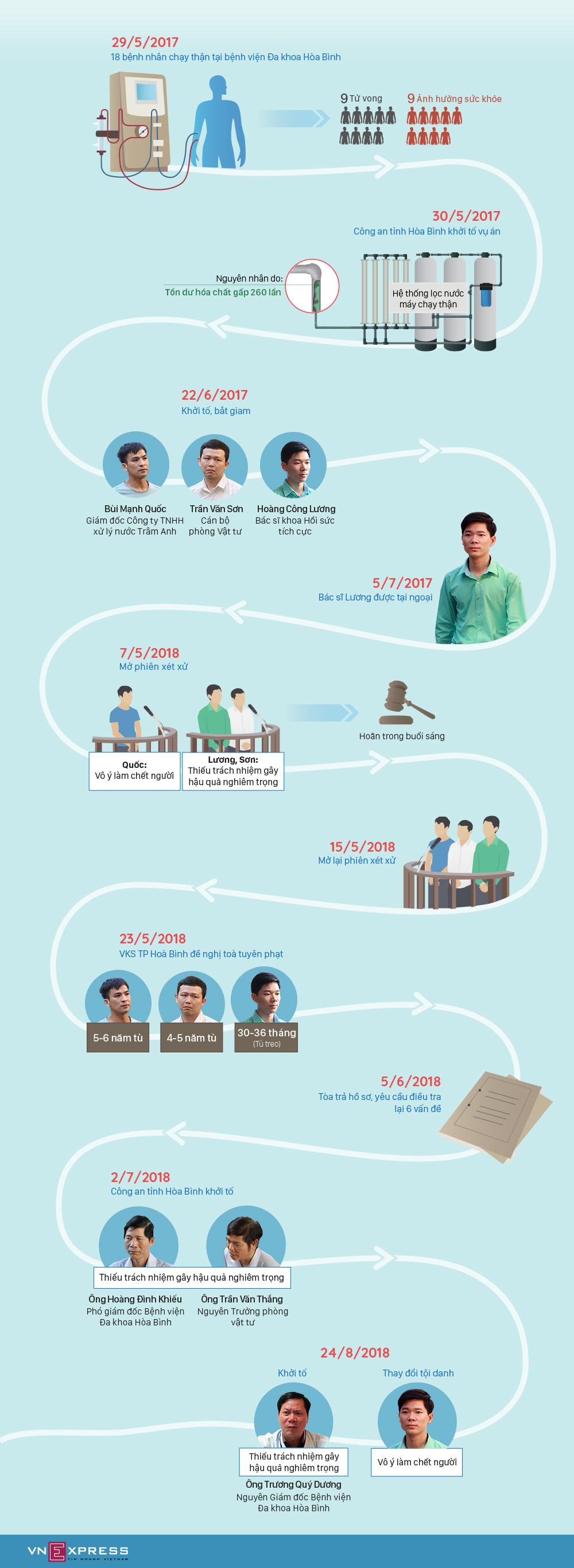 15 tháng điều tra vụ án bác sĩ Hoàng Công Lương