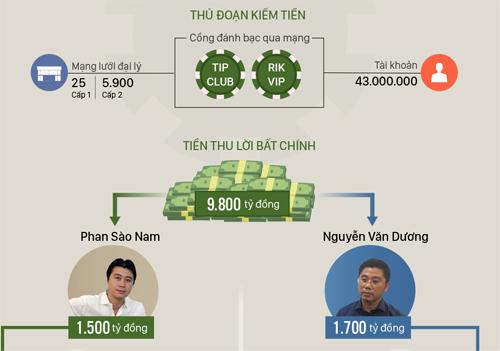 Độ giàu có của trùm đường dây đánh bạc trực tuyến lớn nhất nước. Đồ họa: Tạ Lư