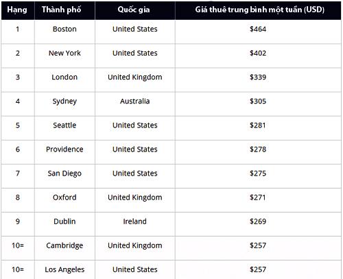10 thành phố có chi phí thuê phòng đắt nhất.