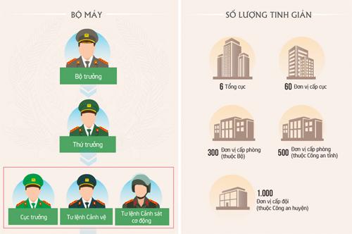 Nhiều tướng công an được bổ nhiệm làm lãnh đạo đơn vị - 1