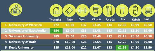 Giá thành của một số dịch vụ ở 5 đại học chính thuộc 5thành phố rẻ nhất Vương quốcAnh.
