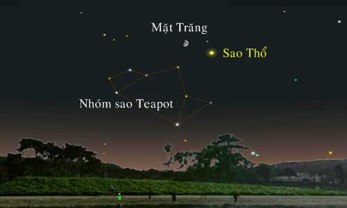 Mặt Trăng nằm gần sao Thổ và nhóm sao Teapot. Ảnh: A. Fazekas.