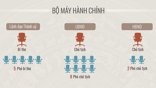 * Infographic: Quy mô bộ máy hành chính, biến động dân số...của Hà Nội sau mở rộng (click vào hình xem chi tiết).