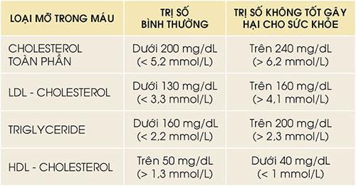 Bốn chỉ số cần lưu ý khi kiểm tra bệnh máu nhiễm mỡ.