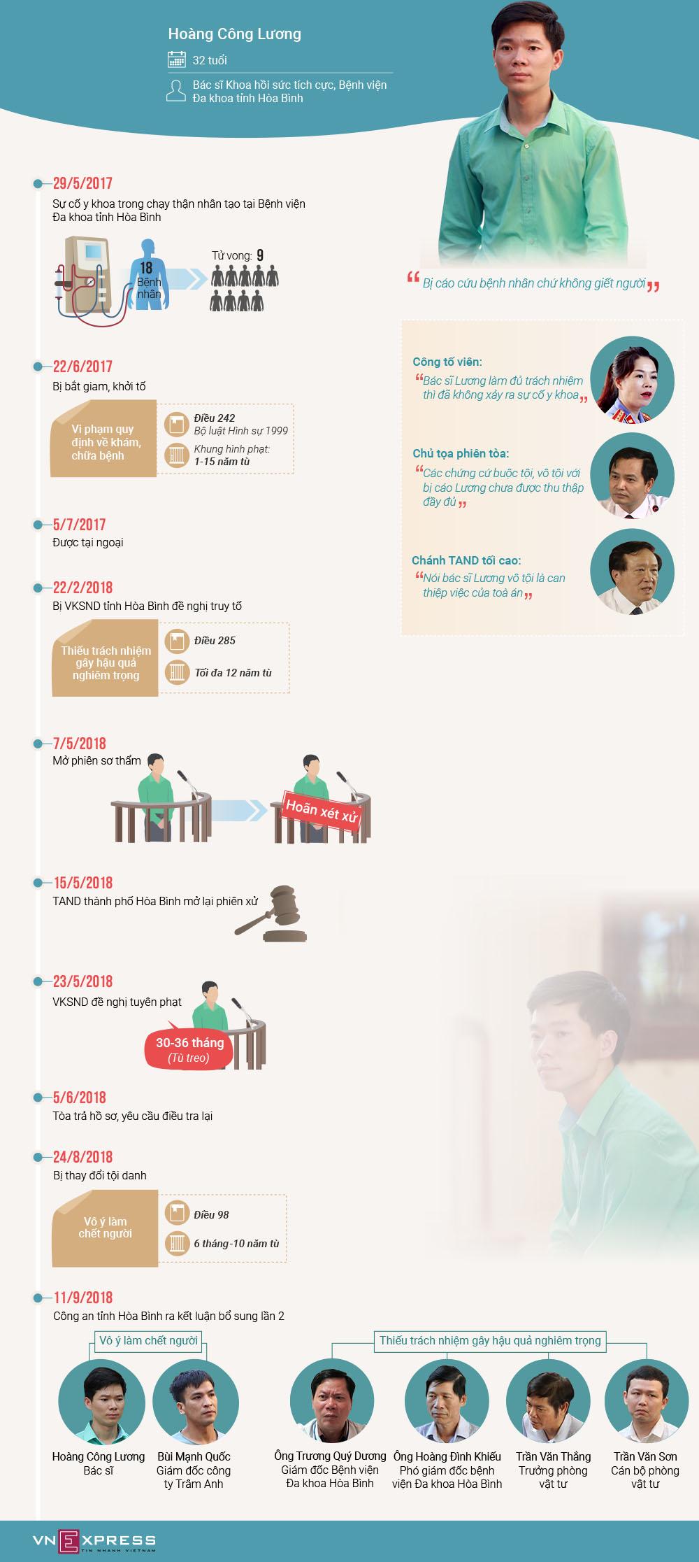 Ba lần thay đổi tội danh của bác sĩ Hoàng Công Lương