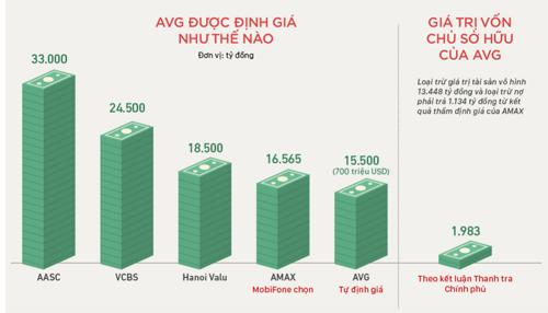 Diễn biến vụ MobiFone mua cổ phần AVG. (Click vào hình xem bản đầy đủ)