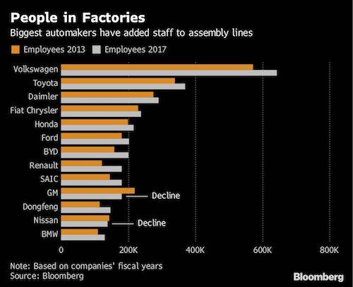 Nhân công tại nhiều hãng xe tăng lên từ năm 2013-2017, trong khi GM và Nissan giảm. Ảnh: Bloomberg.