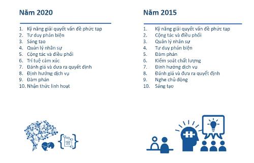 Top 10 kỹ năng thời đại mới do Diễn đàn Kinh tế thế giới công bố.