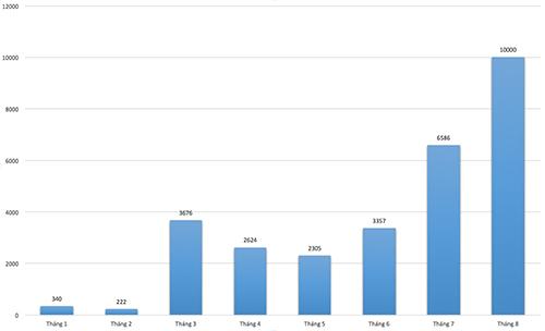 Biểu đồ xe nhập khẩu 8 tháng đầu năm 2018.