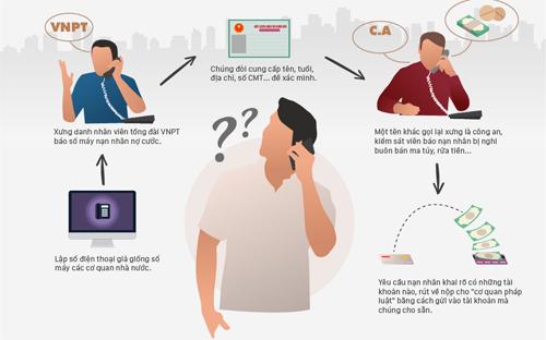 Cách đọc vị các cuộc điện thoại lừa đảo.