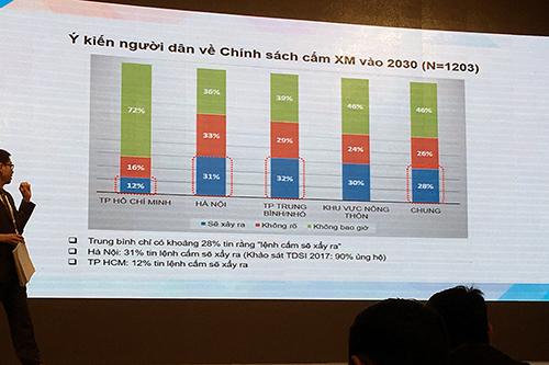Nghiên cứu của TS. Vũ Anh Tuấn chỉ ra chỉ có khoảng 28% người dân ở hai thành phố lớn ủng hộ chính sách cấm xe máy vào năm 2030.
