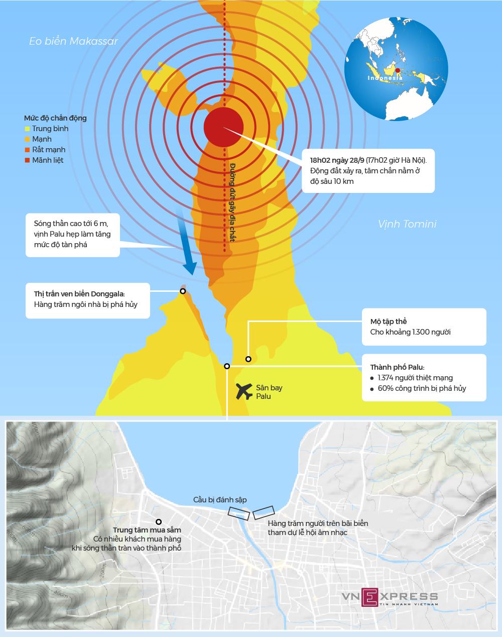 Đường đi của sóng thần sau động đất tại thành phố ở Indonesia