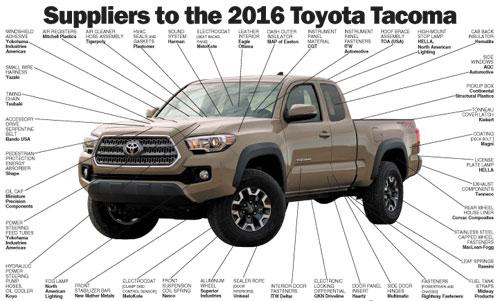 Danh sách các nhà cung ứng cho một chiếc Toyota Tacoma đời 2016 là khoảng 40.