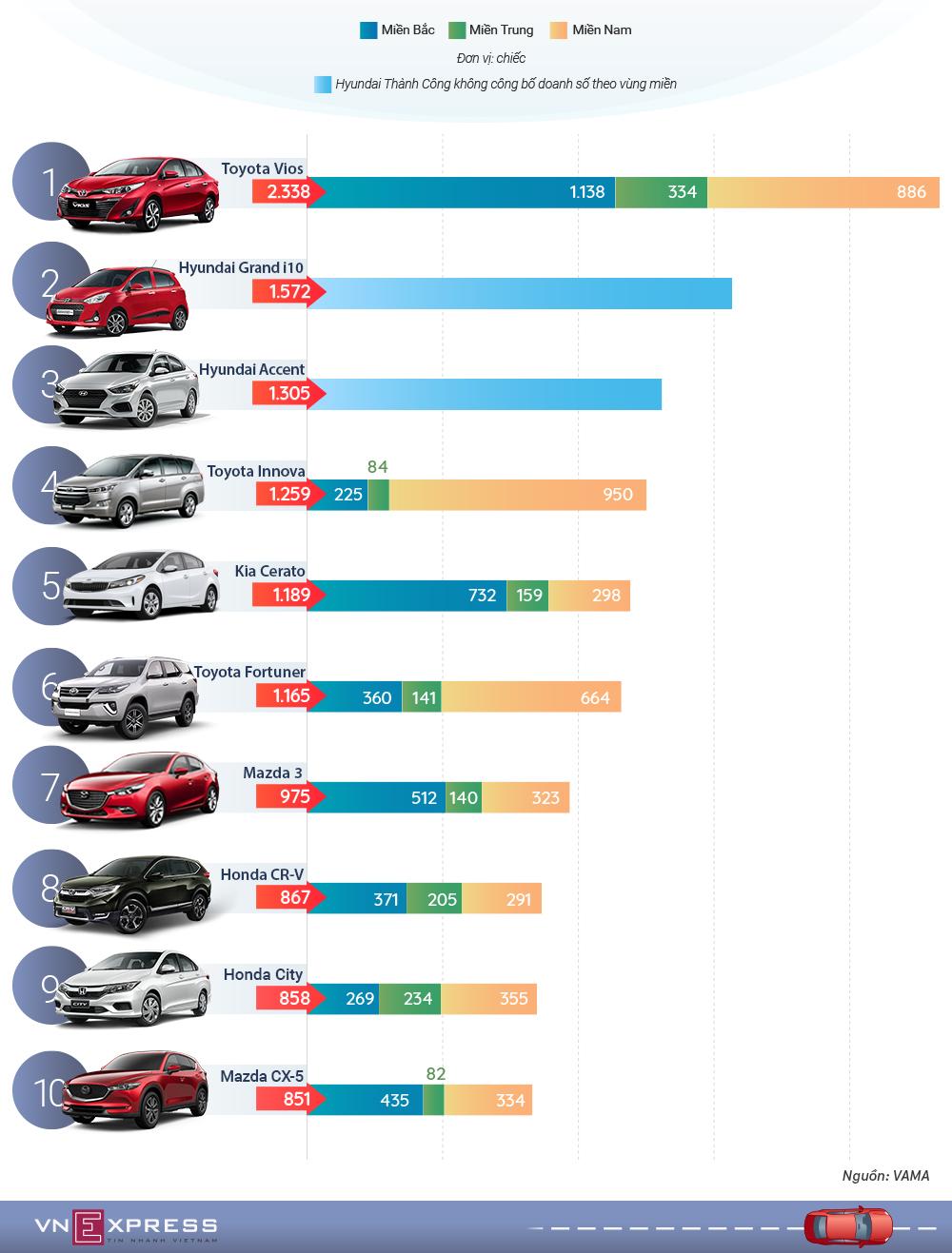 Ôtô bán chạy nhất tháng 9 - Kia Morning rơi khỏi top 10