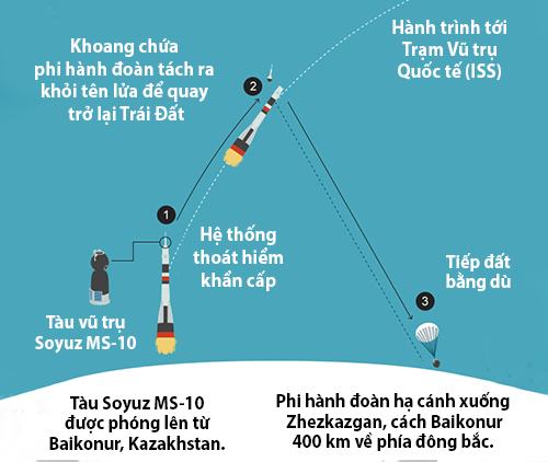 Quá trình hai phi hành gia trên tàu Soyuz MS-10 gặp sự cố và trở về TráI Đất. Ảnh: BBC.