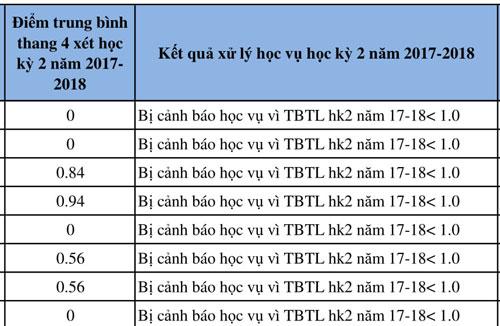 Nhiều sinh viên bị điểm kém trong các học kỳ năm học 2017-2018. Ảnh: daotao.hcmulaw.edu.vn