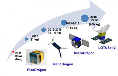 Lộ trình phát triển vệ tinh của Việt Nam. Ảnh: VNSC.