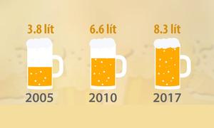 Thực trạng sử dụng rượu bia của người Việt