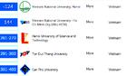 Bảy đại học Việt Nam vào top 500 trường hàng đầu châu Á
