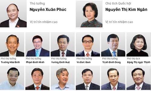 Kết quả lấy phiếu tín nhiệm của 48 lãnh đạo. (Bấm để xem chi tiết)