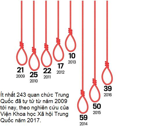 Thống kê các vụ tử tự của quan chức Trung Quốc từ năm 2009 tới 2016. Đồ họa: India Today.