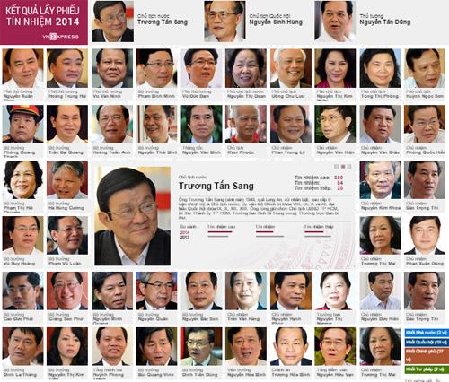 Bấm vào ảnh để xem chi tiết kết quả tín nhiệm của 50 lãnh đạo.